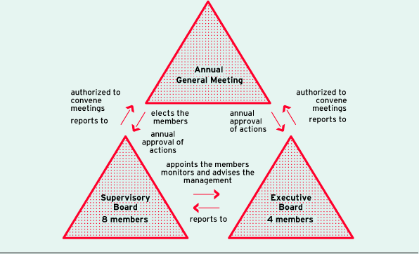 Corporate Governance structure of the ProSiebenSat.1 Media AG as of December 31, 2014 (diagram)