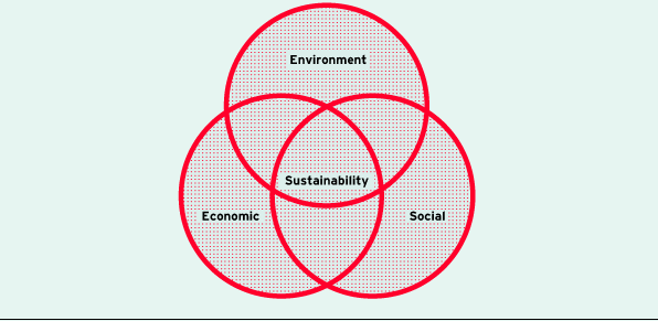 Dimensions of sustainability (diagram)