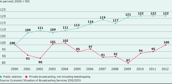 Change in total revenues in broadcasting in comparison (line chart)